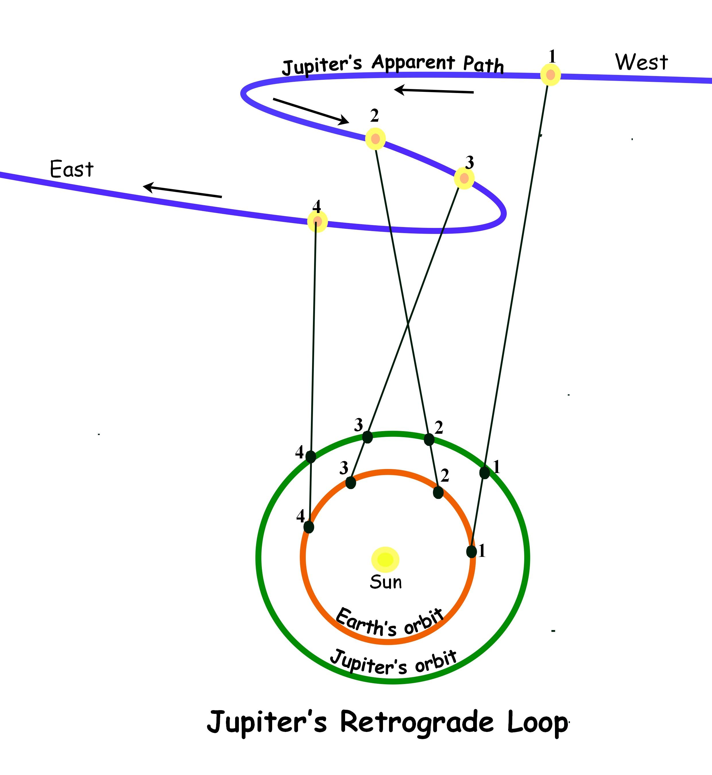 jupiter's retro loop